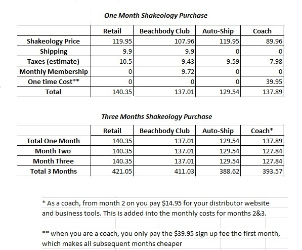 Shakeology pricing matrix